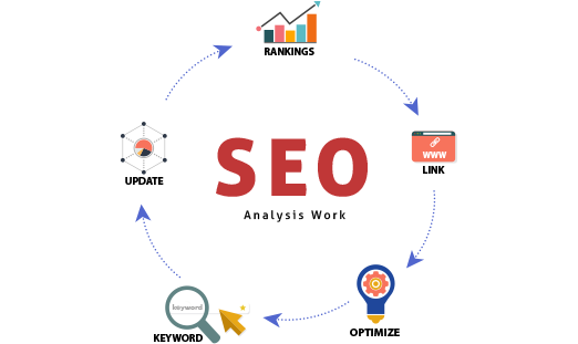 How-Does-The-SEO-Analysis-Work
