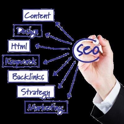 kisspng-digital-marketing-web-development-search-engine-op-seo-5ad1178a163428.854783351523652490091