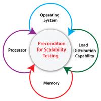 scalability-testing2